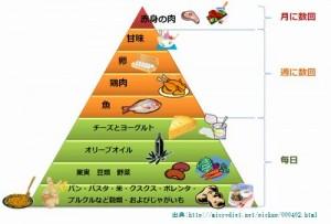 地中海食はメタボもうつ病も予防する食事療法です