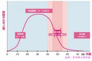女性ホルモンの低下が生田悦子さんの更年期うつ病の原因です