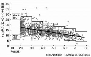 男性の更年期障害でうつ病になるのは男性ホルモン濃度の低下が原因です
