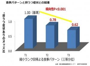 日本食のパターンはうつ病の抑制に良いのです