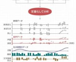 慶応大学はうつ病をAIで診断する技術を開発中
