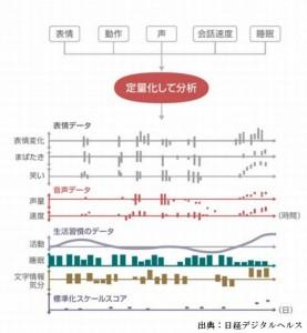 慶応大学が人工知能(AI)でうつ病を診断を開発中