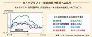 日本うつ病学会は光トプグラフィーだけではうつ病の診断はできないと声明