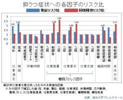 富山大学はうつ病の原因が仕事なら仕事で治る